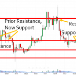 Support Resistance Role Reversal