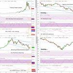 Bitcoin (BTCUSD) Technical Analysis