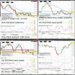 SB (Raw Sugar) Technical Analysis