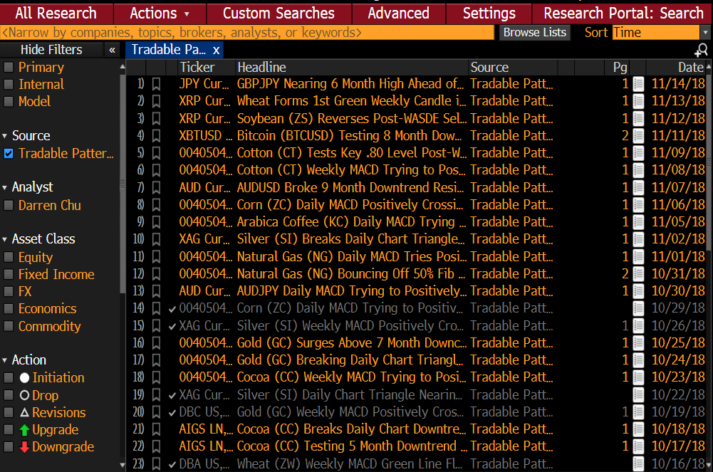 Bloomberg Tradable Patterns Headlines Oct1618-Nov1418