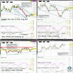 GC (Gold) Technical Analysis