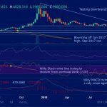 BTCUSD (Bitcoin) Weekly Technical Analysis