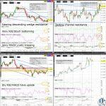 EURUSD Technical Analysis