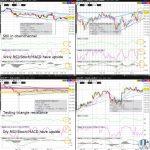 AUDJPY Technical Analysis