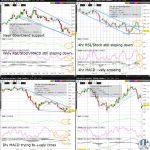 ZW (Wheat) Technical Analysisp500-technical-analysis
