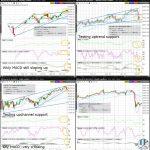 NQ (Nasdaq100) Technical Analysis