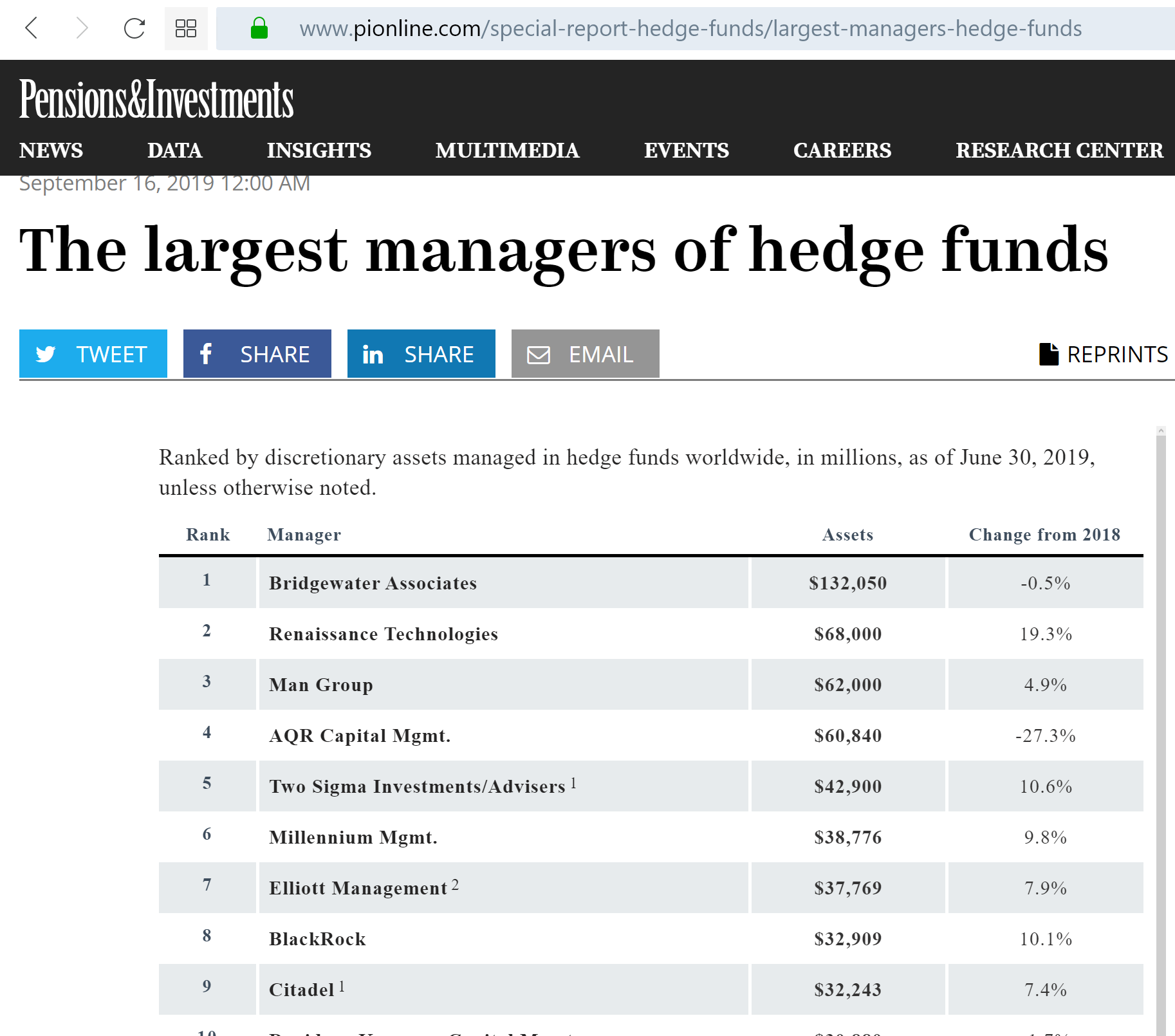 Top 10 Hedge Fund Ranking June 2019