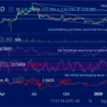 ETHUSD (Ethereum) Daily Technical Analysis