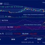 BTCUSD (Bitcoin) Weekly Technical Analysis