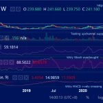 ETHUSD (Ethereum) Weekly Technical Analysis