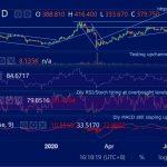 ETHUSD (Ethereum) Daily Technical Analysis