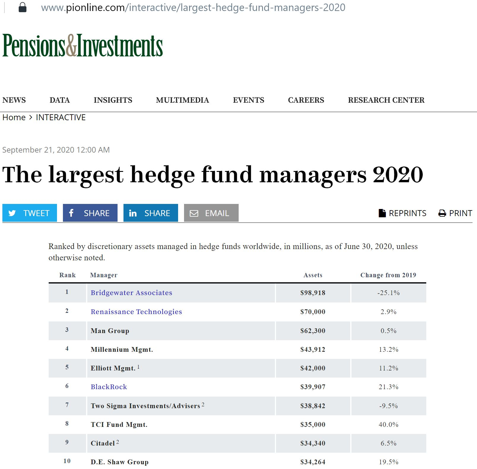 Top 10 Hedge Fund Ranking June 2020