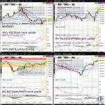 GBPAUD Technical Analysis