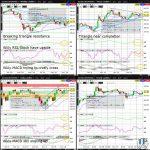 CL (WTI Crude) Technical Analysisoa-technical-analysis