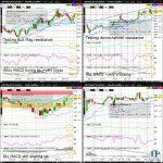 ZW (Wheat) Technical Analysisoa-technical-analysis