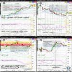 ZS (Soybean) Technical Analysisoa-technical-analysis